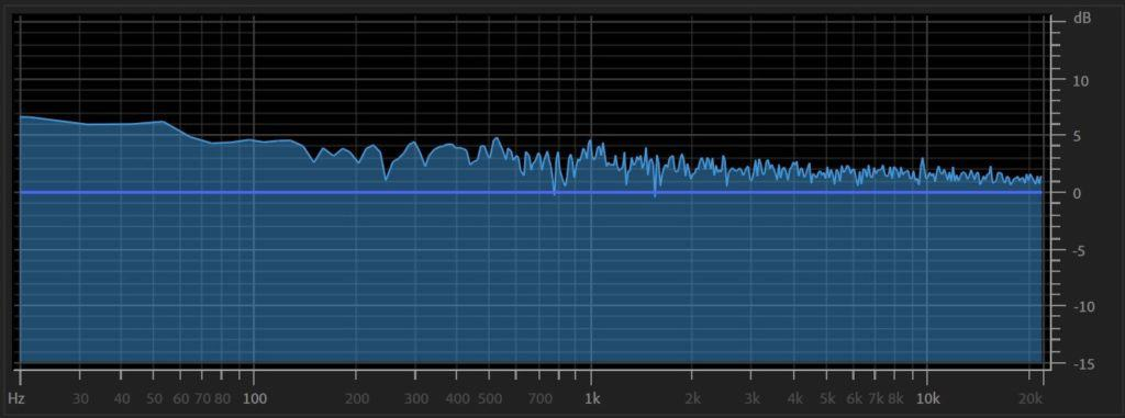 Pink Noise Frequency Response
